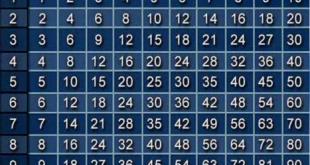 запомнить таблицу умножения