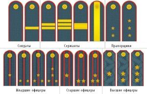 Погоны военнослужащих РФ