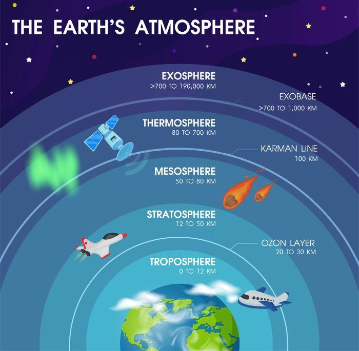 Слои атмосферы